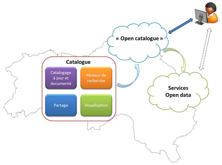 L'organisation de l'Open Data dans l'Orne